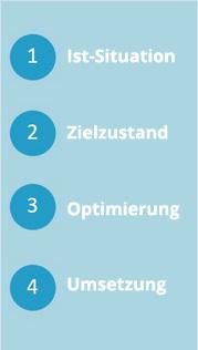 Vier Schritte Beratungsansatz