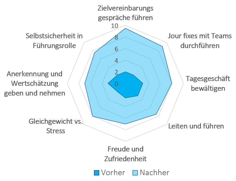 Grafik Coaching wirkt